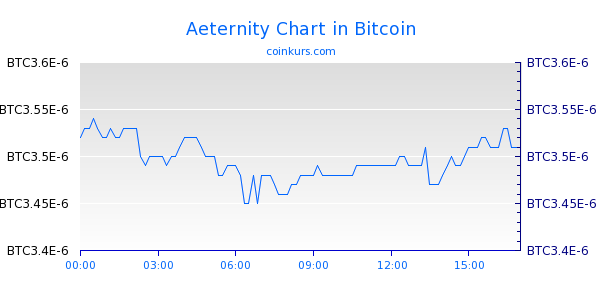 Aeternity Chart Intraday
