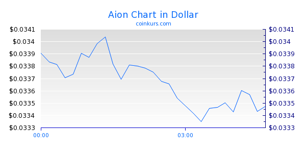 Aion Chart Heute