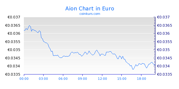 Aion Chart Intraday