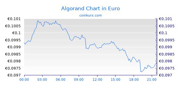 Algorand Chart Heute