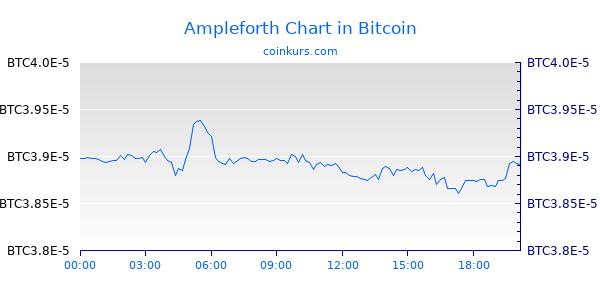 Ampleforth Chart Heute