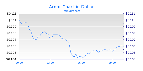 Ardor Chart Intraday