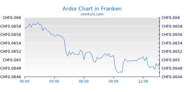 Ardor Chart Heute