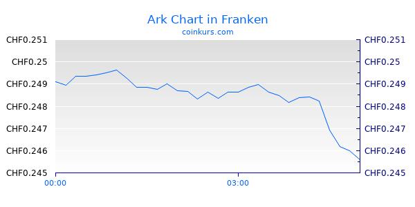 Ark Chart Intraday