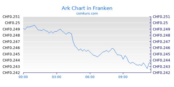 Ark Chart Heute