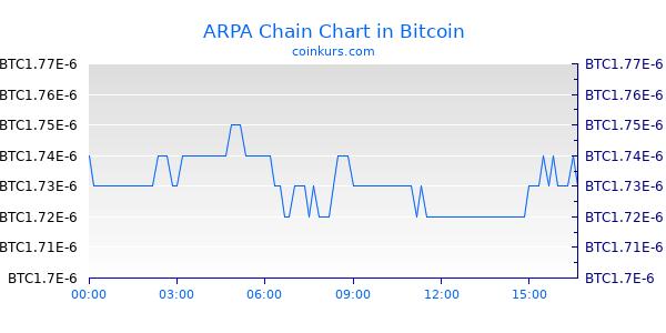 ARPA Chain Chart Heute