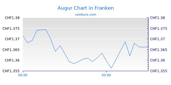 Augur Chart Intraday