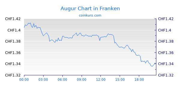 Augur Chart Heute