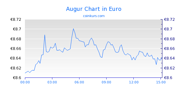 Augur Chart Intraday