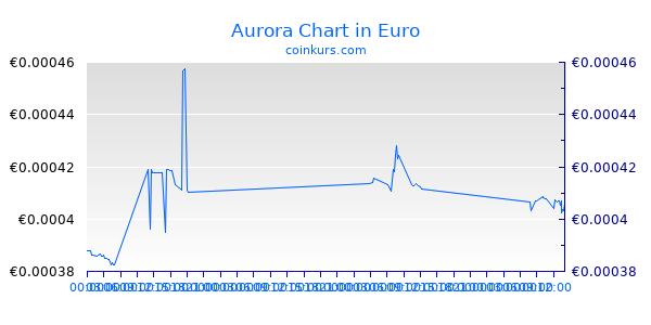 Aurora Chart Heute