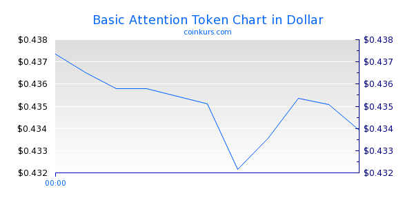 Basic Attention Token Chart Intraday