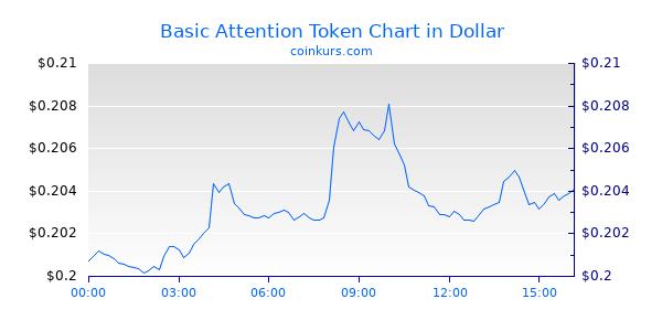 Basic Attention Token Chart Heute