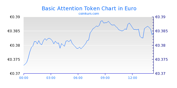 Basic Attention Token Chart Heute