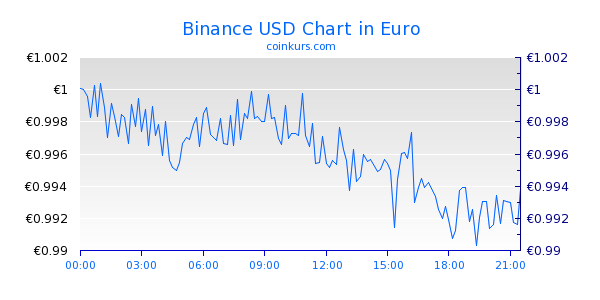 Binance USD Chart Heute