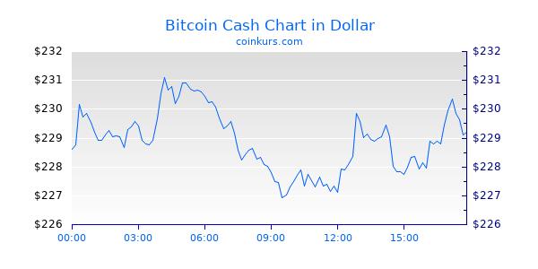 Bitcoin Cash Kurs Euro