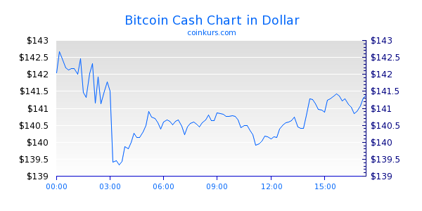 Bitcoin Cash Chart Intraday