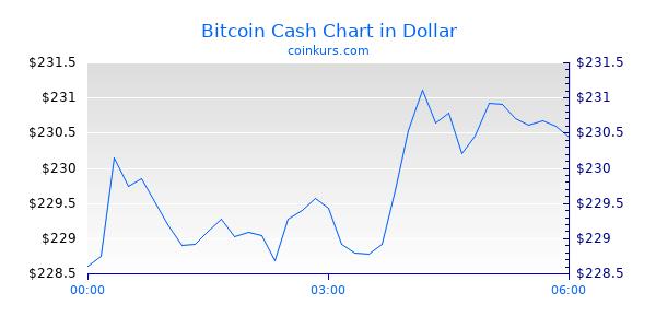 Bitcoin Usd Kurs