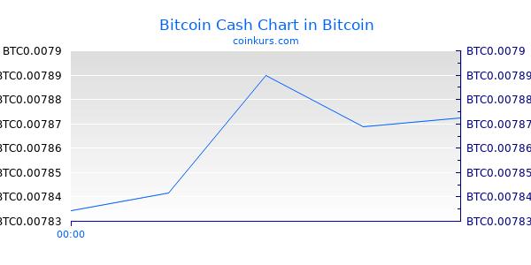 Bitcoin Cash Chart Intraday