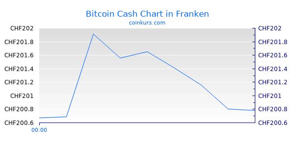 Bitcoin Cash Chart Heute