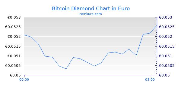 Bitcoin Diamond Chart Heute