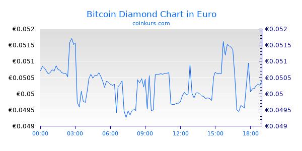 Bitcoin Kurs Live