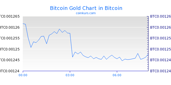 Bitcoin Gold Chart Intraday