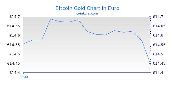 Bitcoin Gold Chart Heute