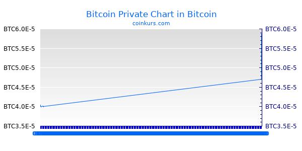 Bitcoin Private Chart Heute