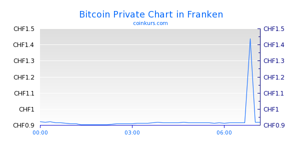Bitcoin Private Chart Heute