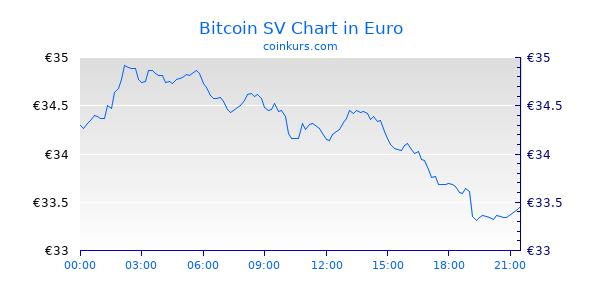 Bitcoin SV Chart Heute