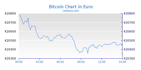 Bitcoin Chart Intraday