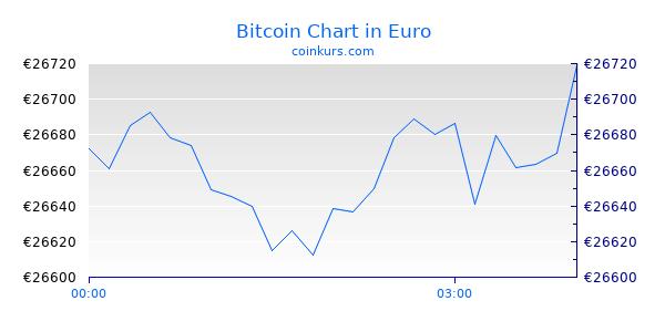 Bitcoin Chart Heute