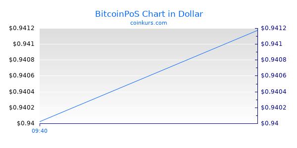 BitcoinPoS Chart Heute