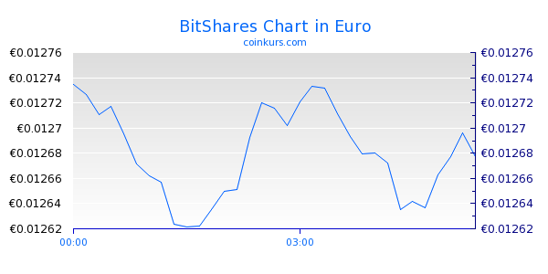 BitShares Chart Intraday