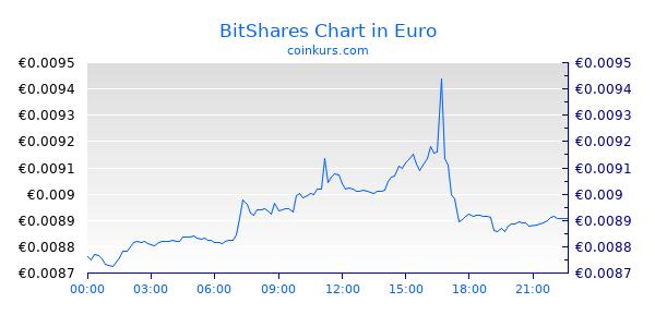 BitShares Chart Heute