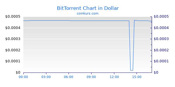 BitTorrent Chart Heute