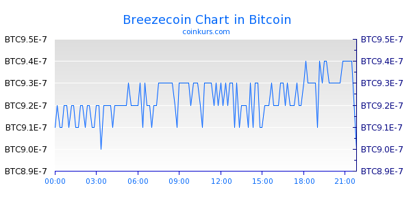 Breezecoin Chart Heute