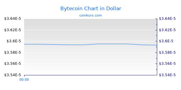 Bytecoin Chart Heute