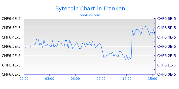 Bytecoin Chart Intraday