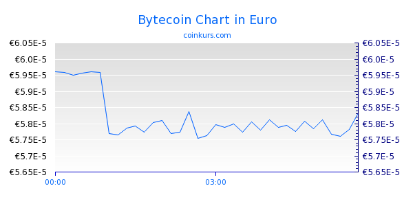 Bytecoin Chart Intraday
