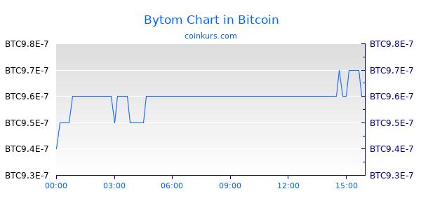 Bytom Chart Intraday