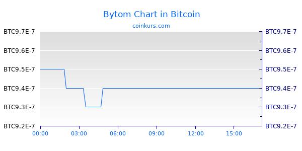 Bytom Chart Heute