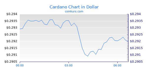 Cardano Chart Heute
