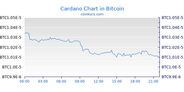Cardano Chart Intraday