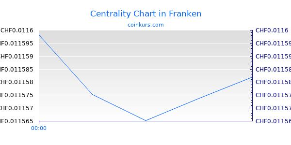 Centrality Chart Heute