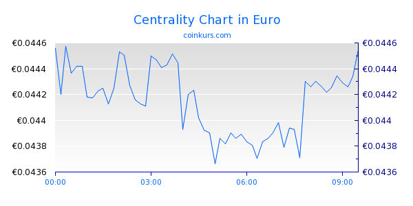 Centrality Chart Heute