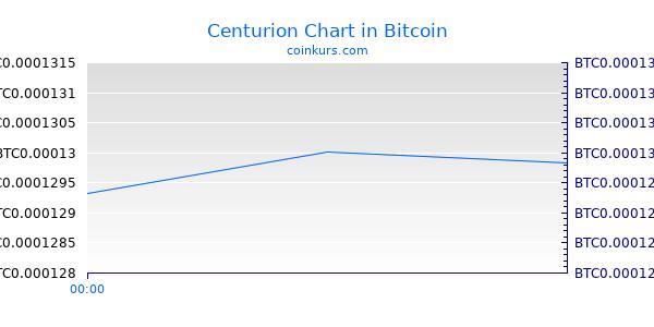 Centurion Chart Heute