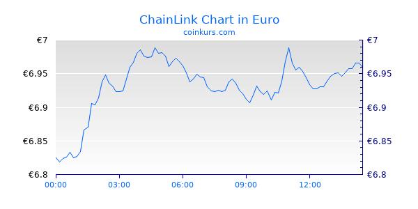 ChainLink Chart Heute