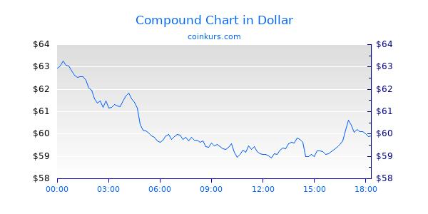 Compound Chart Heute
