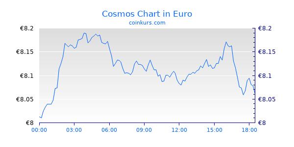 Cosmos Chart Heute
